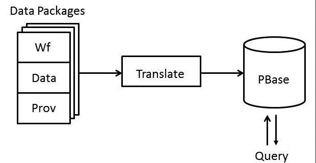 PBase Architecture